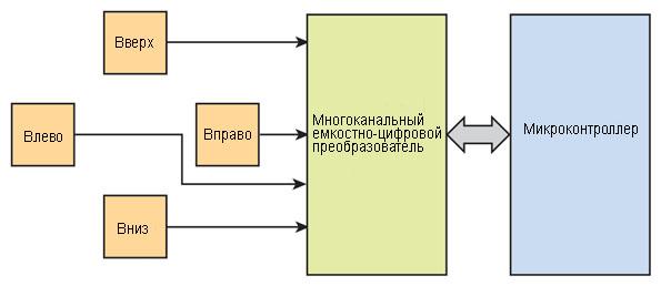 Емкостной датчик измерения перемещения в нескольких координатных осях