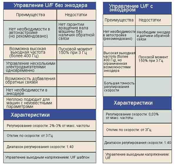 Преимущества и недостатки способа частотного регулирования U к F