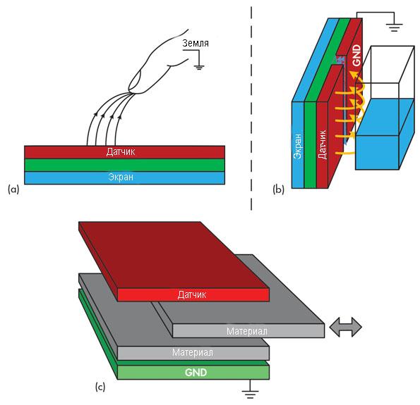 Принцип работы емкостных датчиков приближения, измерения жидкости, анализа материала