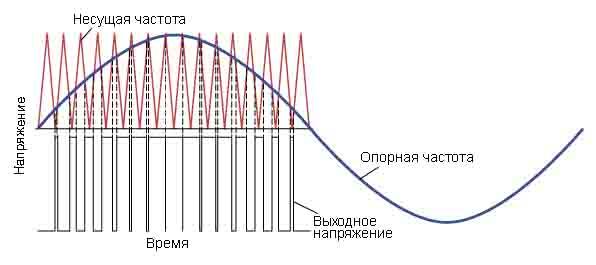 Синусоидально-управляемая ШИМ