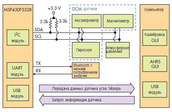 Система со объединенными датчиками примнимающими информацию от индивидуальных для повышения качества обработки информации