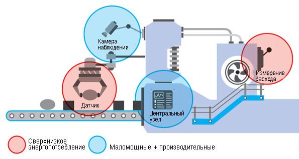 Система требующая сочетания нескольких микроконтроллеров с различными функциональными возможностями
