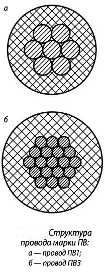 Структура провода марки ПВ