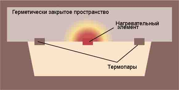 Устройство термического датчика наклона