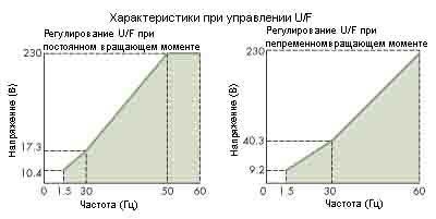Частотное управление асинхронным электродвигателем по методу отношения U к F