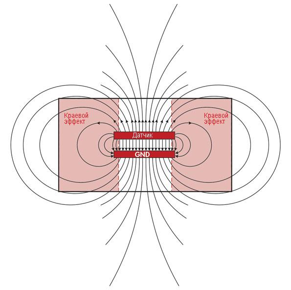 Электрическое поле между пластинами емкостного датчика