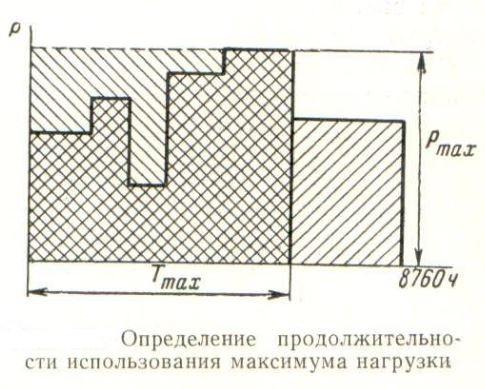 График максимума нагрузки