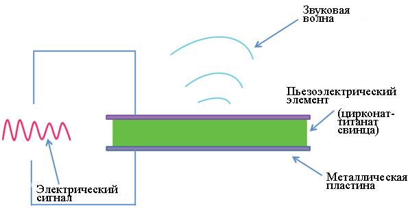 obratnyj-pezoelektricheskij-effekt