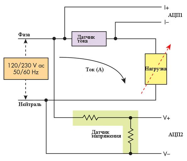 princip-raboty-elektronnogo-schetchika-elektricheskoj-energii