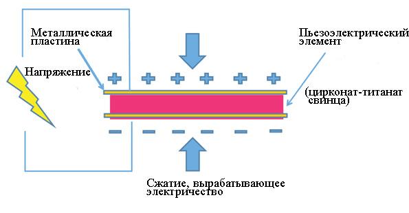 pryamoj-pezoelektricheskij-effekt
