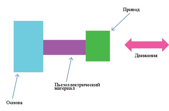 silovoj-privod-na-osnove-pezoelektricheskogo-effekta