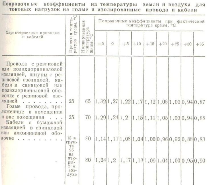 Таблица поправочных коэффициентов для расчета проводов и кабелей по нагреву