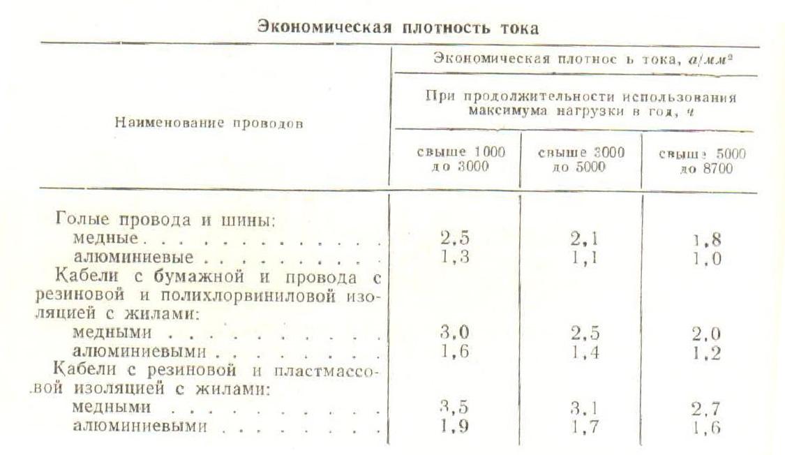 Экономическая плотность тока, таблица