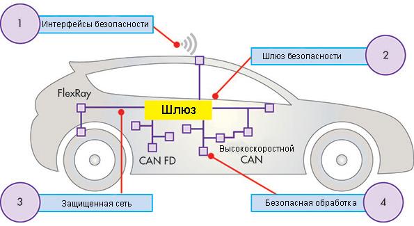 4 уровня безопасности автомобилей