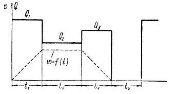 grafik-skorosti-i-poter-elektrodvigatelya