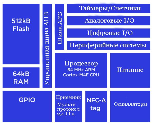 konstrukcii-xorosho-podxodyashhie-dlya-nosimyx-medicinskix-ustrojstv