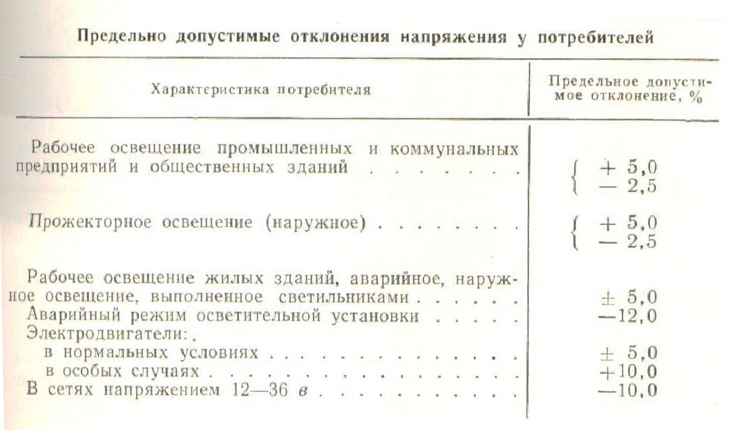nekotorye-znacheniya-predelno-dopustimyx-otklonenij-napryazheniya-u-razlichnyx-potrebitelej