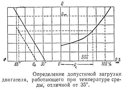opredelenie-dopustimoj-zagruzki-elektrodvigatelya