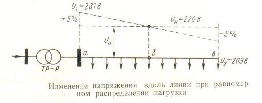 otklonenie-napryazheniya-vdol-linii-elektropitaniya-pri-ravnomernoj-nagruzke