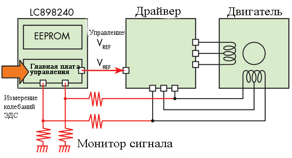 regulirovanie-skorosti-vrashheniya-ventilnogo-elektrodvigatelya