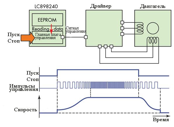 usovershenstvovannaya-sxema-raboty-shagovogo-elektrodvigatelya