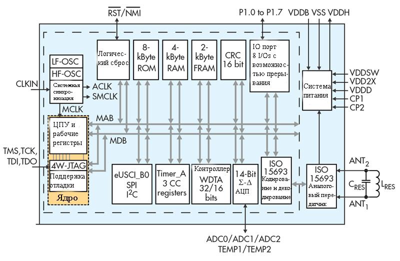 funkcionalnaya-blok-diagramma-nfc-peredatchika