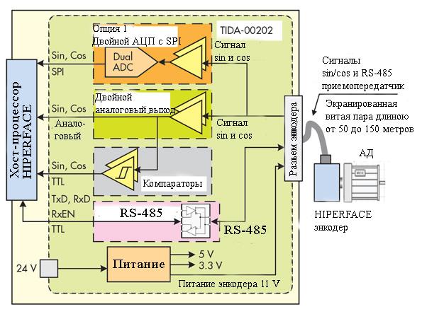 tida-00202-dlya-hiperface-enkoderov-podderzhivayushhij-sin-cos-analogovye-signaly