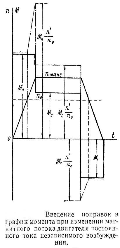 vvedinie-popravok-v-diagrammu-raboty-dpt-nv-s-oslablennym-magnitnym-potokom