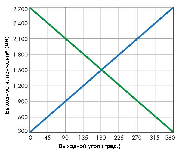 vyxodnoj-signal-datchika-ugla-povorota-two-pi-hallpot