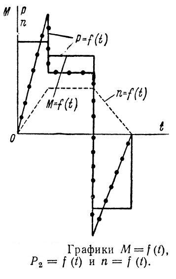 grafiki-momenta-i-moshhnosti-dlya-metoda-ekvivalentnoj-moshhnosti