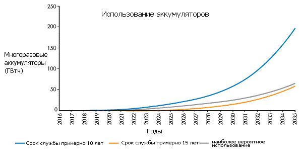 grafik-ispolzovaniya-akkumulyatornyx-batarej-dlya-elektrotransporta-i-neobxodimost-ix-zameny