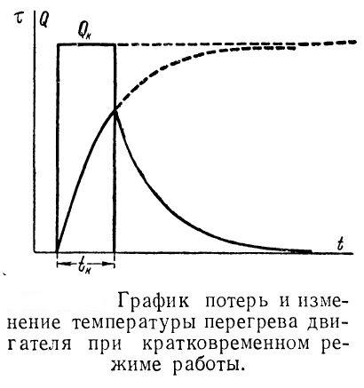 grafik-poter-i-izmeneniya-temperatury-elektrodvigatelya-pri-kratkovremennom-rezhime-raboty