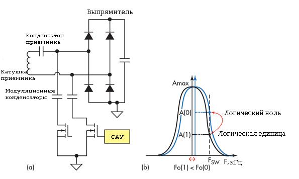 emkostnoe-izmenenie-nagruzki-v-cepi-peredatchik-priemnik-besprovodnoj-zaryadki