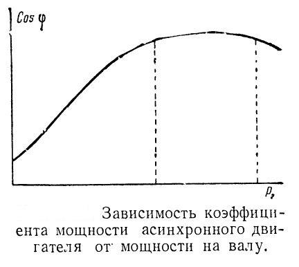 zavisimost-koefficienta-moshhnosti-asinxronnogo-dvigatelya-ot-moshhnosti-na-valu