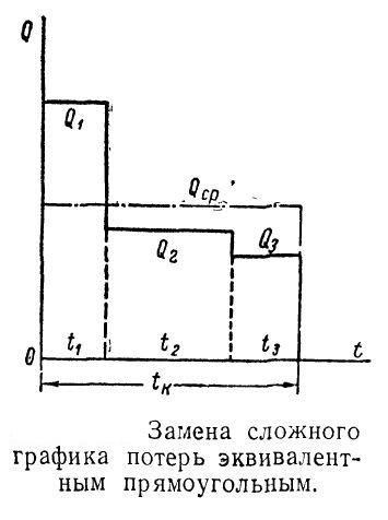 zamena-slozhnogo-grafika-poter-ekvivalentnym-pryamougolnym