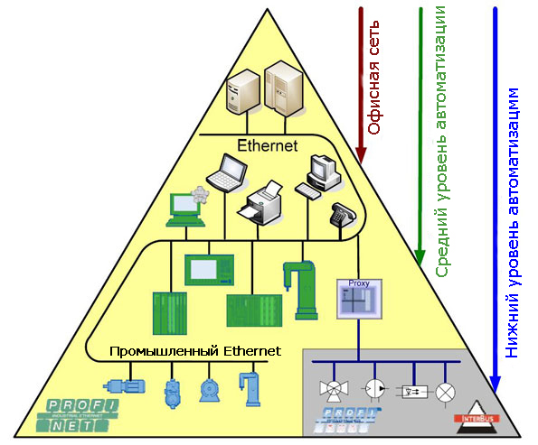 ierarxiya-soedinenij-razlichnyx-avtomatizirovannyx-sistem-s-ispolzovaniem-ethernet