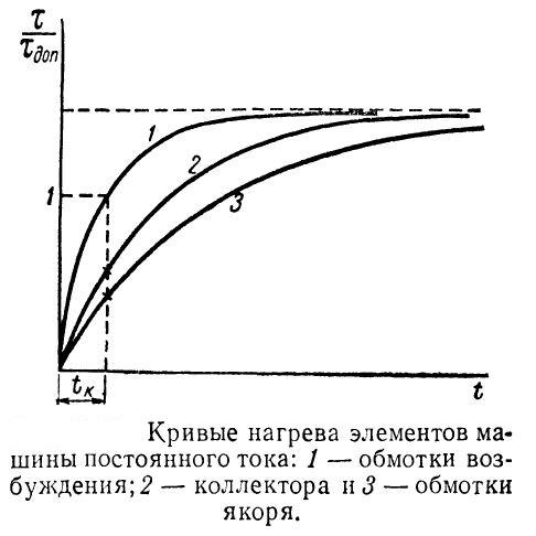 krivye-nagreva-elementov-mashiny-postoyannogo-toka