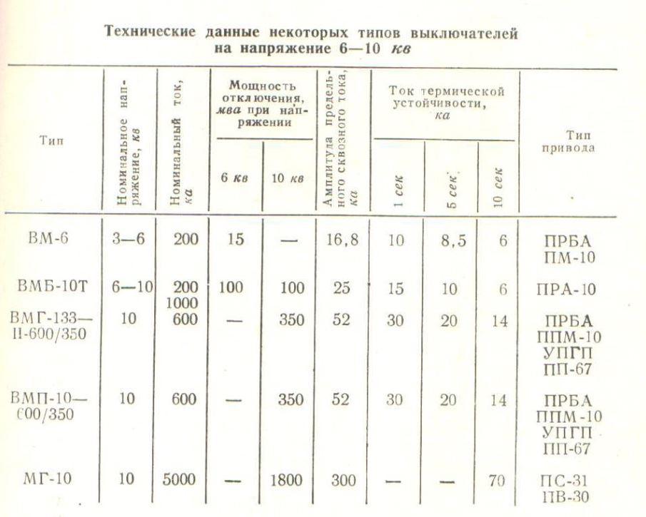 osnovnye-dannye-nekotoryx-vyklyuchatelej-napryazheniem-6-kv-10-kv