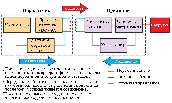 princip-raboty-ili-arxitektura-besprovodnogo-zaryadnogo-ustrojstva