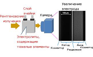 processy-v-batareyax