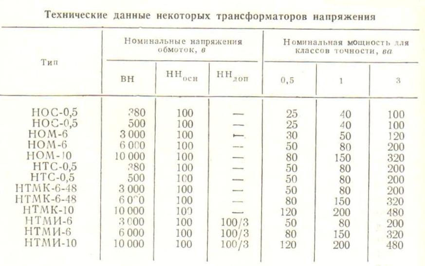 texnicheskie-dannye-nekotoryx-transformatorov-napryazheniya