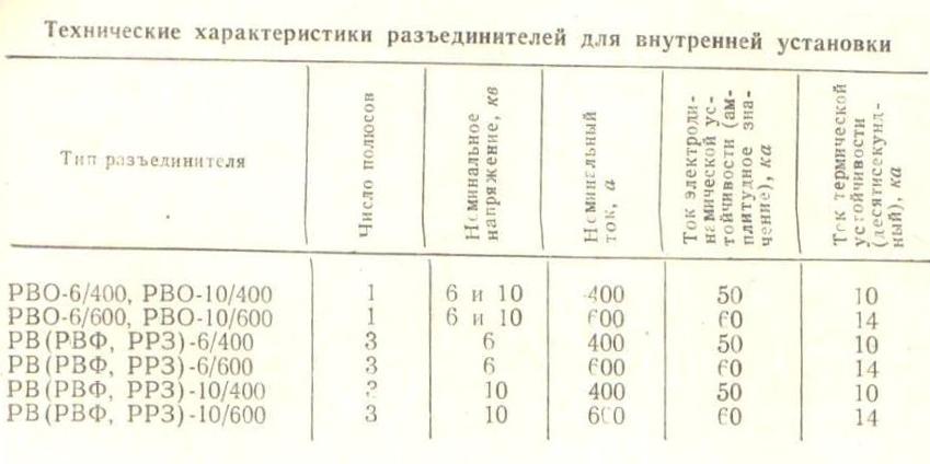 texnicheskie-xarateristiki-nekotoryx-razedinitelej-dlya-vnutrennej-ustanovki