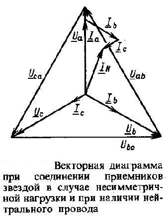 vektonaya-diagramma-nesimmetrichnoj-trexfaznoj-cepi-s-nulevym-provodom