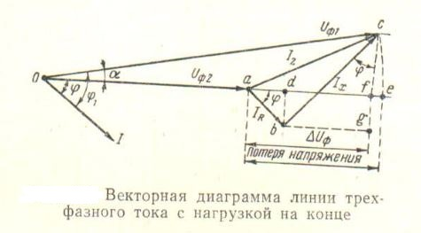 vektornaya-diagramma-linii-trexfaznogo-toka-s-nagruzkoj-na-konce