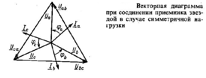 vektornaya-diagramma-pri-soedinenii-elektropriemnikov-zvezdoj-i-simmetrichnoj-nagruzke