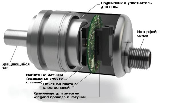 vysokotochnye-enkodery-s-magnitnym-serdechnikom