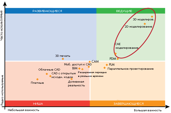 diagramma-illyustriruyushhaya-tendenciyu-ispolzovaniya-sapr-produktov