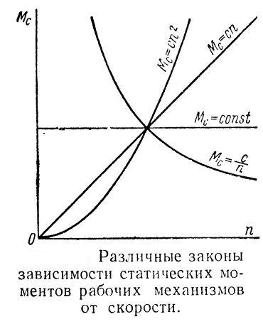 zakony-zavisimosti-staticheskix-momentov-rabochix-mexanizmov-ot-skorosti