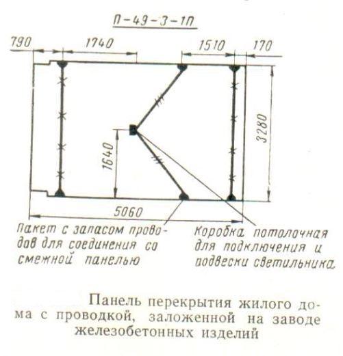 panel-perekrytiya-zhilogo-doma-s-provodkoj-zalozhennoj-na-zavode-zhelezobetonnyx-konstrukcij