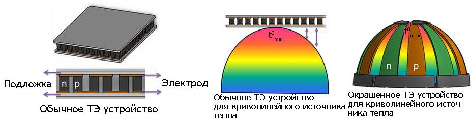 princip-raboty-termoelektricheskogo-generatora-s-naneseniem-termoelektricheskoj-kraski